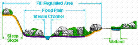 fill regulated area